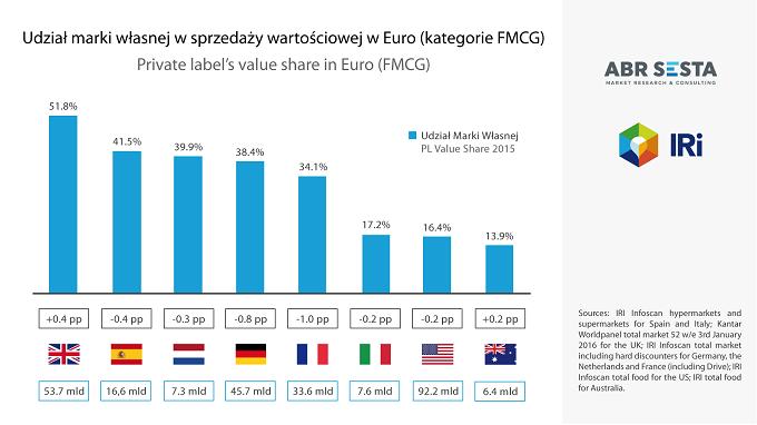 Poważne zmartwienie europejskich sprzedawców i producentów. Produkty marki własnej tracą na znaczeniu