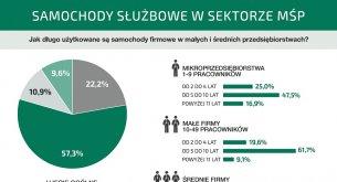 Ponad połowa małych i średnich firm w Polsce wymienia samochody służbowe co 5-10 lat