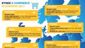E-commerce w Polsce wypada słabo na tle krajów zaawansowanych cyfrowo