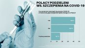 BADANIE: Polacy mocno podzieleni w sprawie szczepienia na COVID-19. Blisko 75% nie chce też kar za jego brak