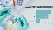 BADANIE: Z powodu drugiej fali pandemii blisko połowa Polaków obawia się o swoje zdrowie psychiczne
