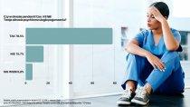 Badanie: Blisko 80% lekarzy uważa, że w czasie pandemii ich zdrowie psychiczne uległo pogorszeniu