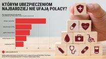 Ponad jedna trzecia Polaków nie ufa ubezpieczycielom. Najgorzej jest w kwestii ochrony zdrowia i życia