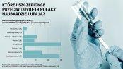 COVID-19: Sondaż nie pozostawia złudzeń. Polacy głównie chcą się szczepić preparatem Pfizera