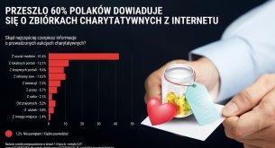 Media społecznościowe nie do przebicia. Dla Polaków to główne źródło informacji o aukcjach charytatywnych